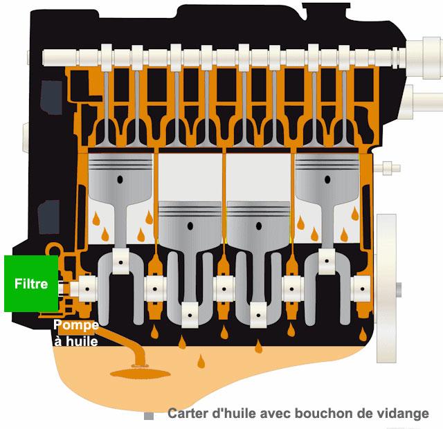 A quoi sert l'huile dans un moteur ?