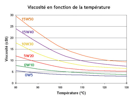 viscosité huile température