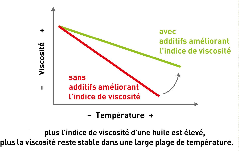 additifs viscosité huile vidange