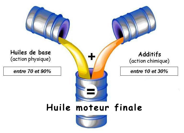 additifs huile moteur