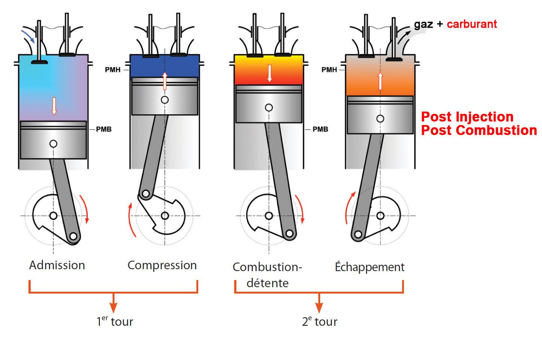 post injection régénération fap